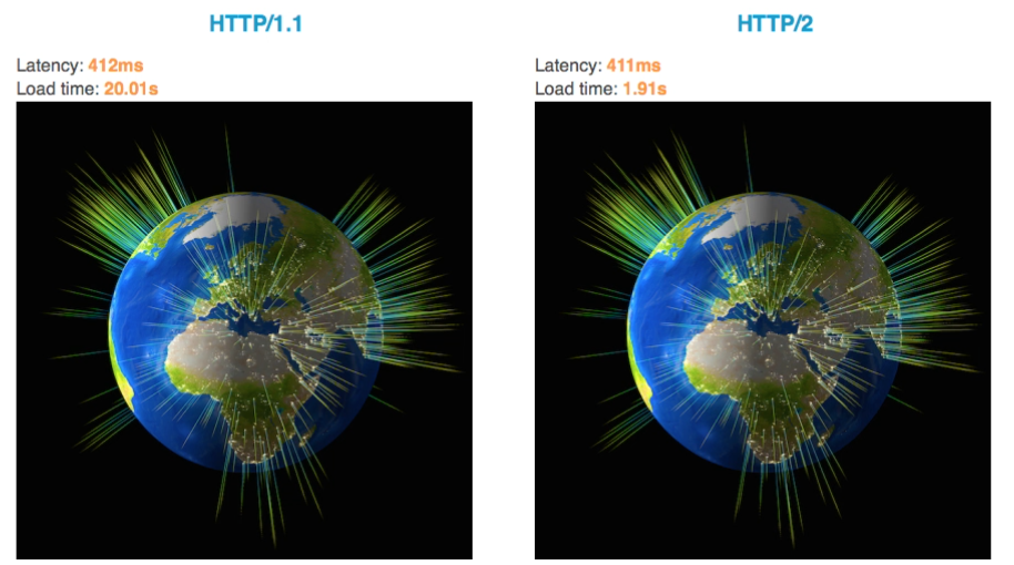 HTTPv1 vs. HTTPv2 Animation